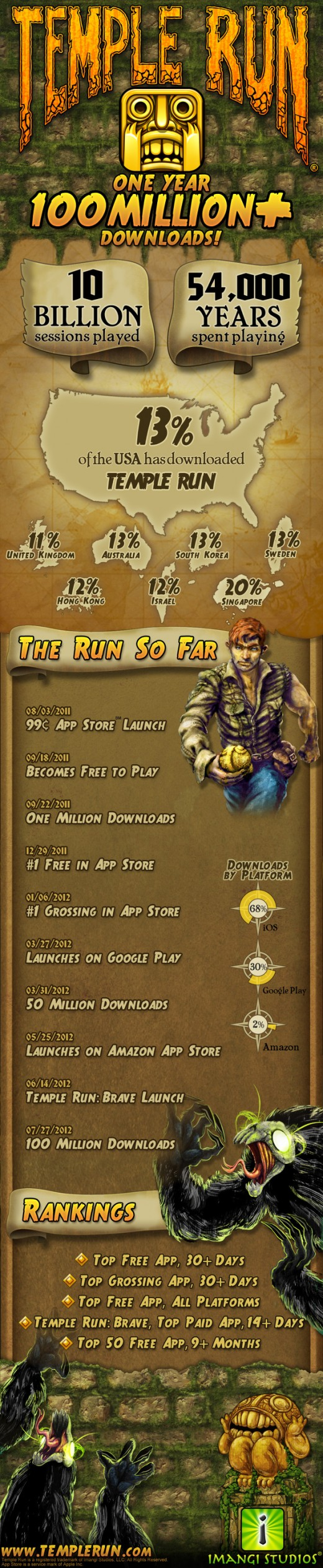 Infografía sobre Temple Run
