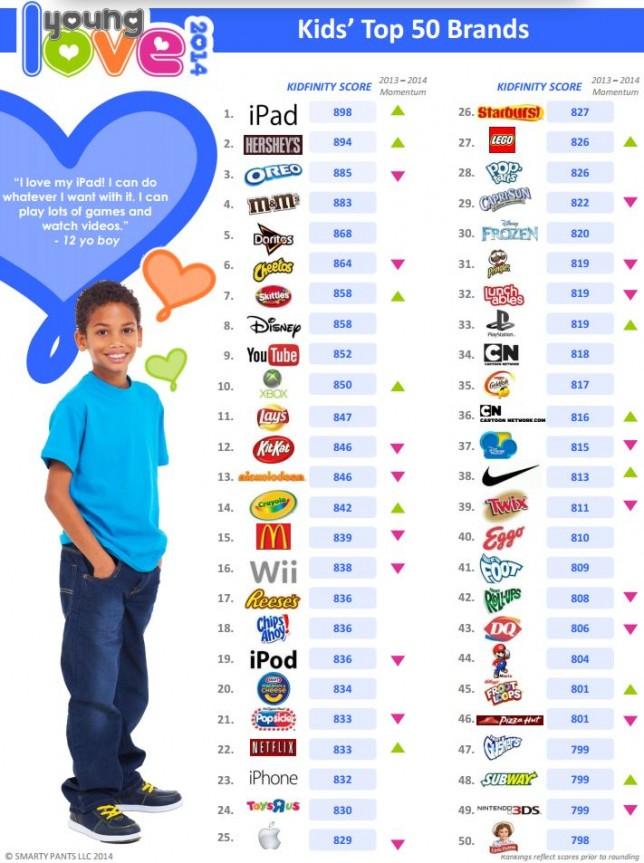 kids-top-brands