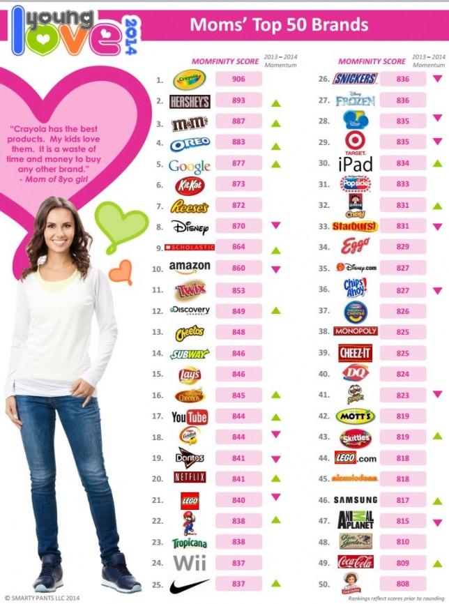 moms-top-brands