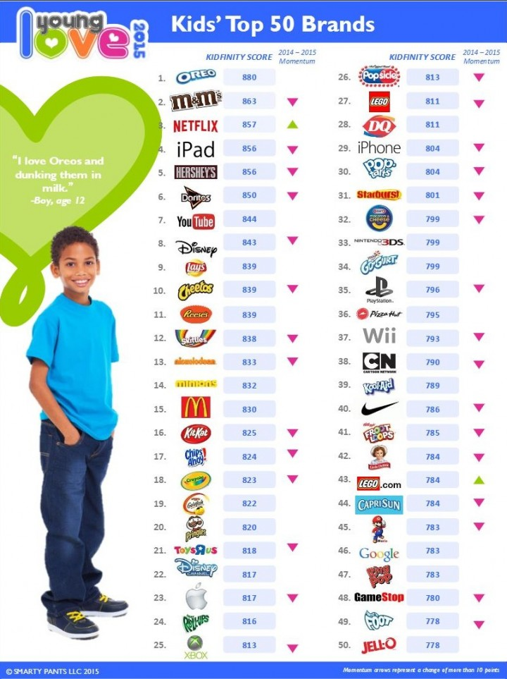 Marcas más deseadas por niños norteamericanos 2015